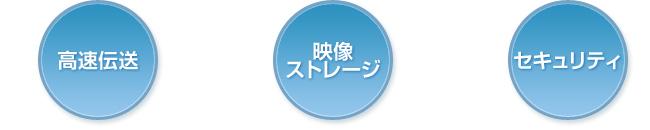 高速伝送・映像ストレージ・セキュリティ